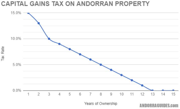 Capital Gains Tax on Andorran Real Estate